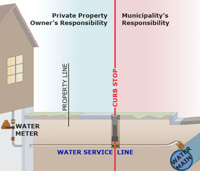 Lead Service Line - Depiction by WI DNR of water service line